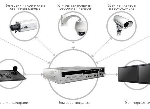 Выбор регистраторов для системы видеонаблюдения
