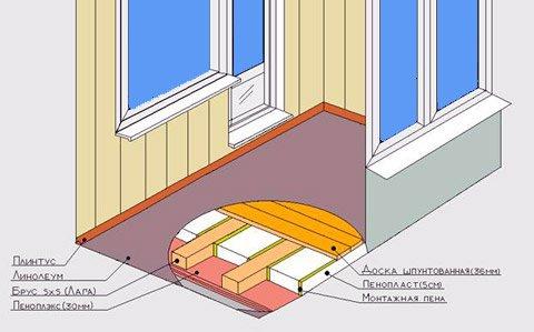 Как утеплить пол в квартире