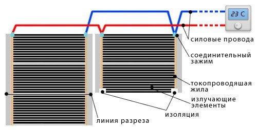 Как сделать теплый электрический пол