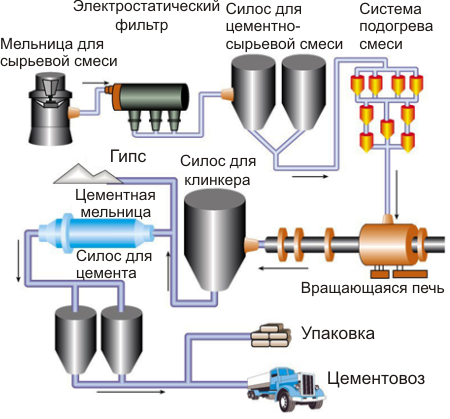 Как изготовить цемент