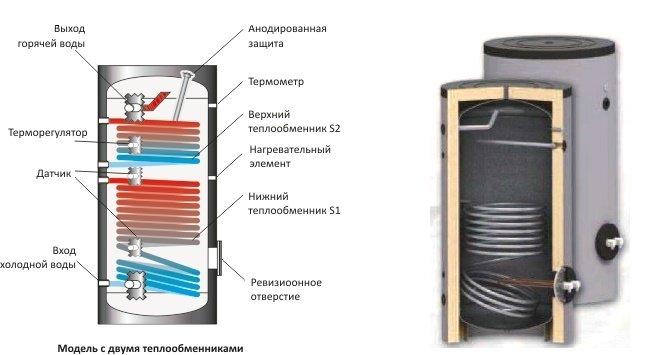 Монтаж водонагревателя своими руками
