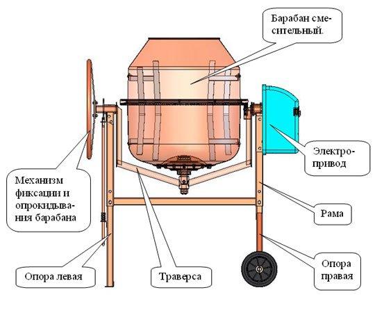 Как сделать бетономешалку