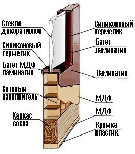 Ремонт деревянных дверей своими руками