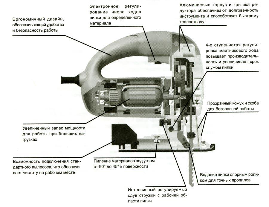 Как выбрать электролобзик