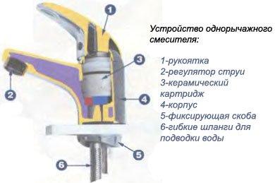 Ремонт смесителя своими руками