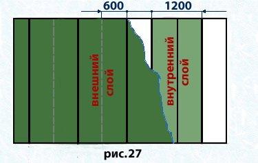 Звукоизоляция перегородок из гипсокартона