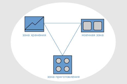 дизайн малеханькой угловой кухни
