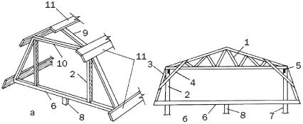Набросок 6. Мансардные конструкции