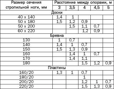 Таблица 2. Допустимые расстояния меж стропилами